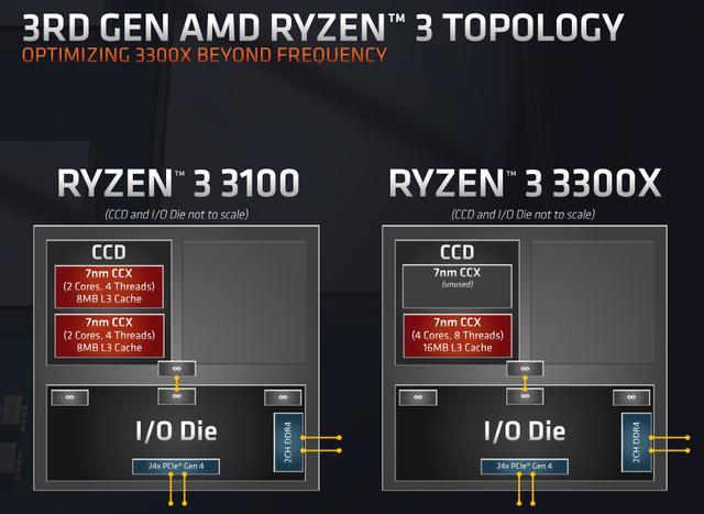 AMD B550 亮点解析,锐龙 3 3300X 下周一开售