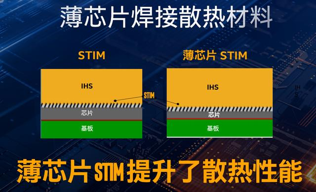 10核依旧超频狂 酷睿i9-10900K的极限在哪里?