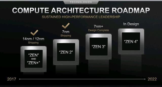 正面迎战?主打高频的AMD锐龙3000XT来了