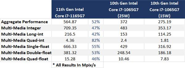最高80%:IPC提升这么大,十一代酷睿还满意吗?