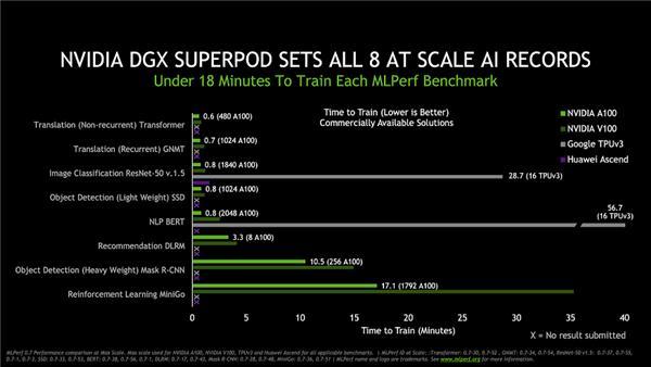 安培架构打破16项世界纪录 RTX 3080 Ti或9月中旬到来