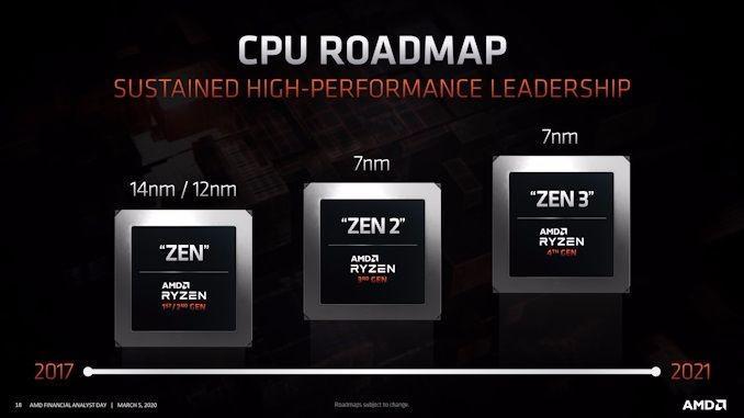 AMD官宣:Zen 3/RDNA 2双双10月驾到