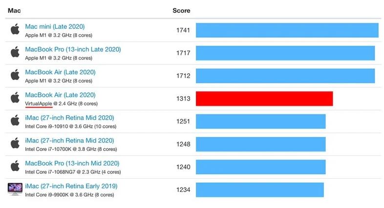 苹果M1真的比十代酷睿i9快?纸面数据看看而已