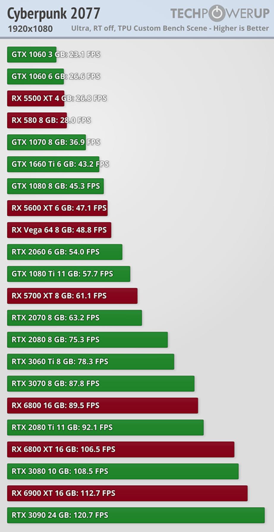 只看配置必迷惑 游戏本同价不同速的成因