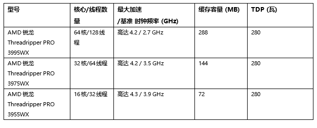CES 2021:AMD发布多款处理器涵盖移动/桌面/工作站