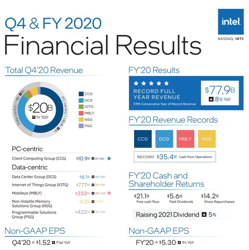 Intel 2020年财报:总营收779亿美元/未来可期