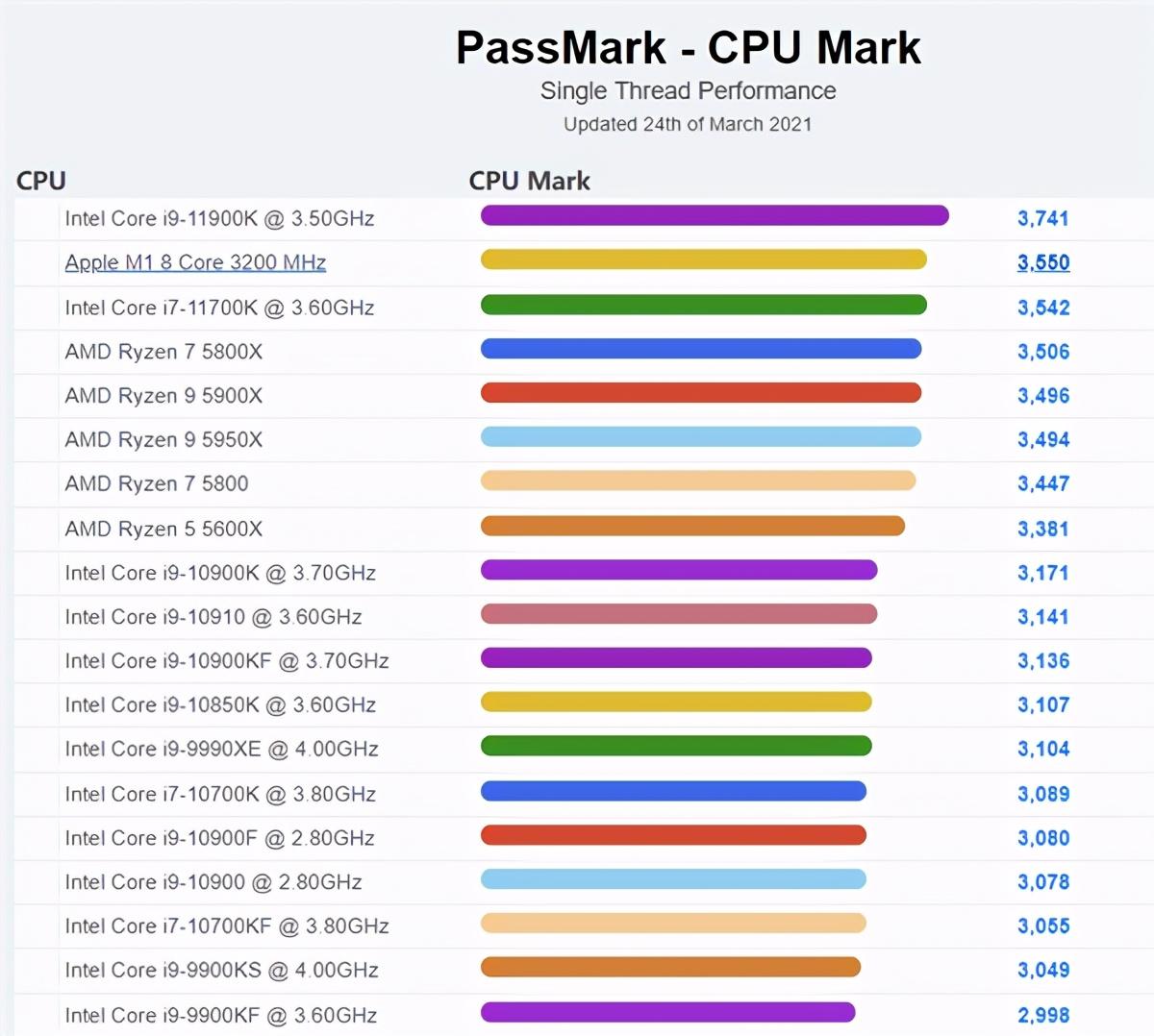 苹果新款iMac曝光:采用M1处理器升级版