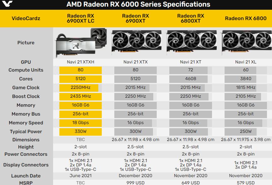 AMD发布RX 6900 XT水冷版 频率更高/厚度减小