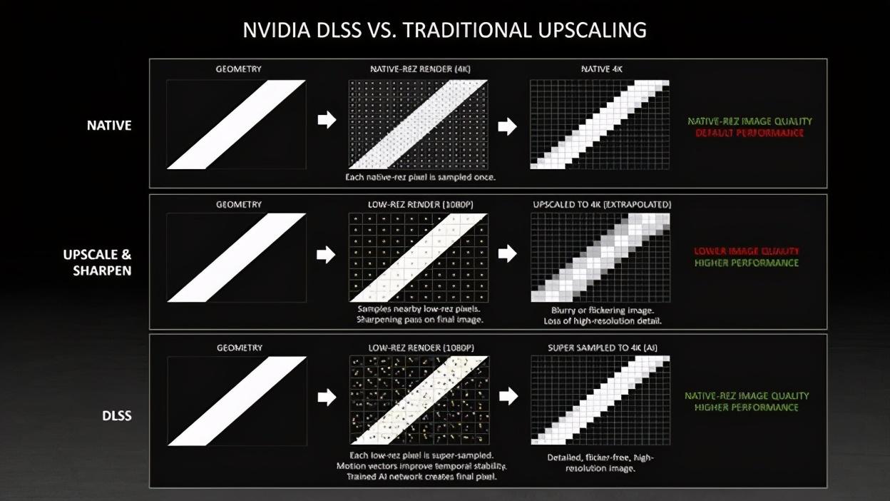 AMD的超分辨率技术也来了,两大显卡厂商各有何优势?