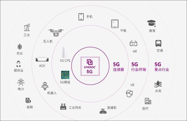 紫光子公司抢风头,7nm芯片研发/智能手机业务超3.5倍增长