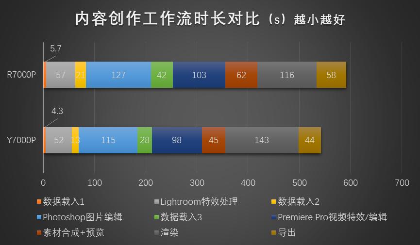 红蓝角力:7000元的联想拯救者7000P谁更香