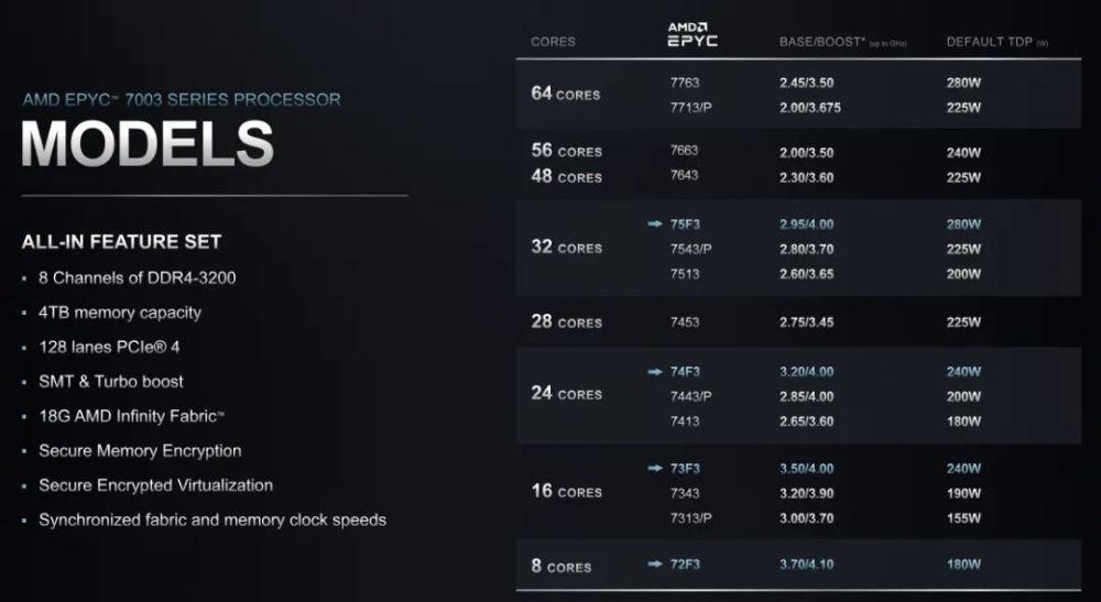 AMD市占率攀升,英特尔服务器CPU要降价还击?