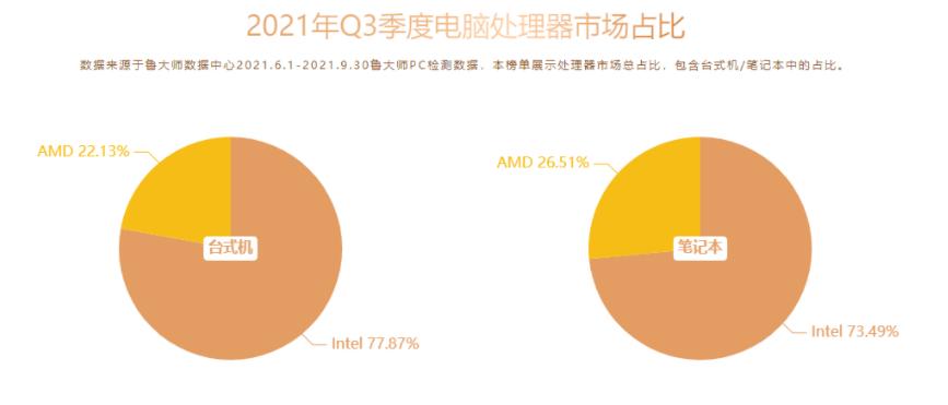 AMD官方庆祝Ryzen诞生5周年,明年Zen4可期